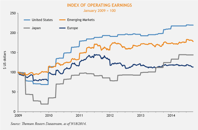 Index of Operating Earnings
