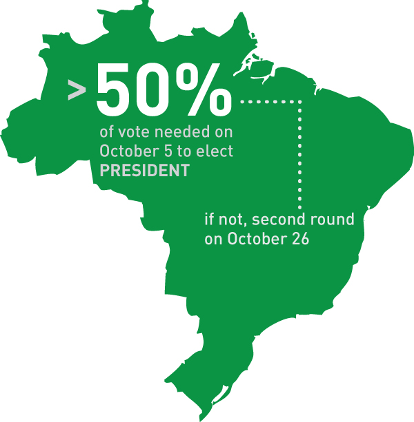 brazil-elections