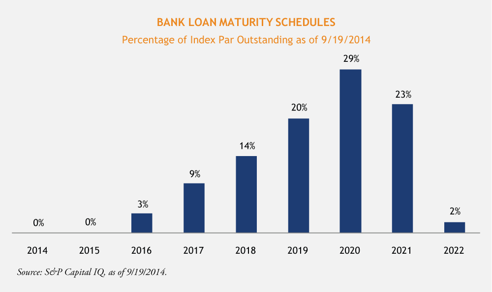 Stober-Bank-Loan-Maturity-Schedules-10-2-14-1