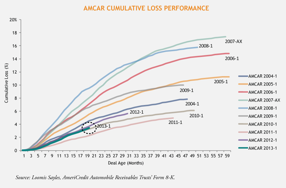 AMCAR_Cumulative_Loss_Performance