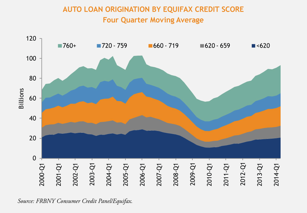 Auto_Loan_Origination_by_Equifax_Credit_Score