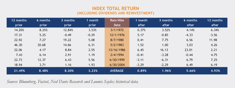 Rate-Hike-Date-Table-11-5-14