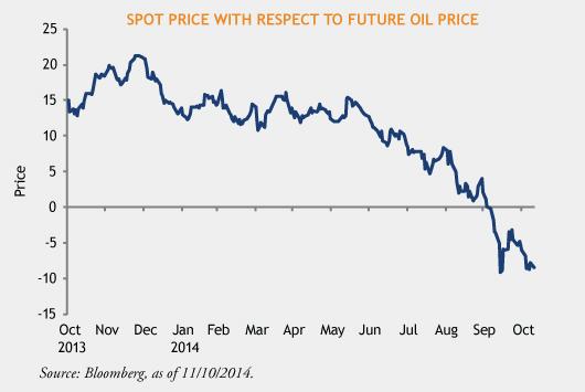 Spot-Oil-Prices