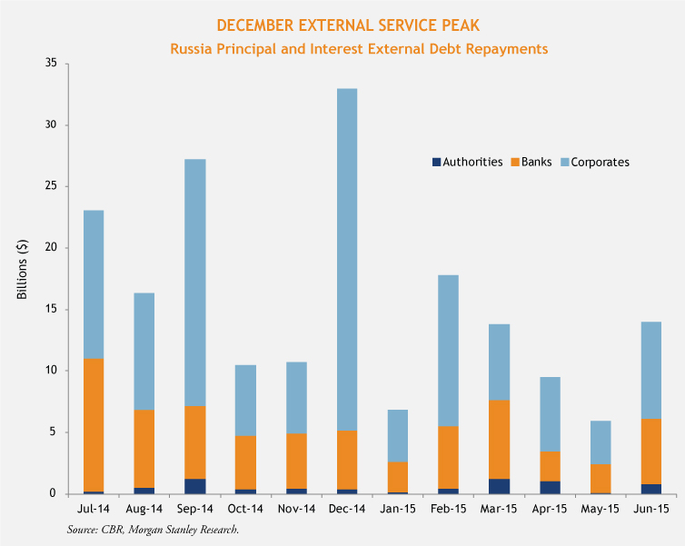 Russia-Ex-Debt-Repayments-(no-arrow)