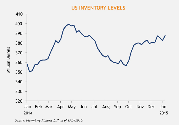 Sundaresh-Inventory-Levels-2-4-15