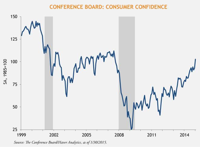 Horrigan-Consumer-Confidence-2-5-15
