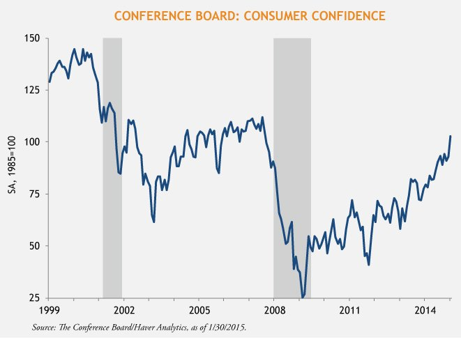 Horrigan-Consumer-Confidence-2-5-15