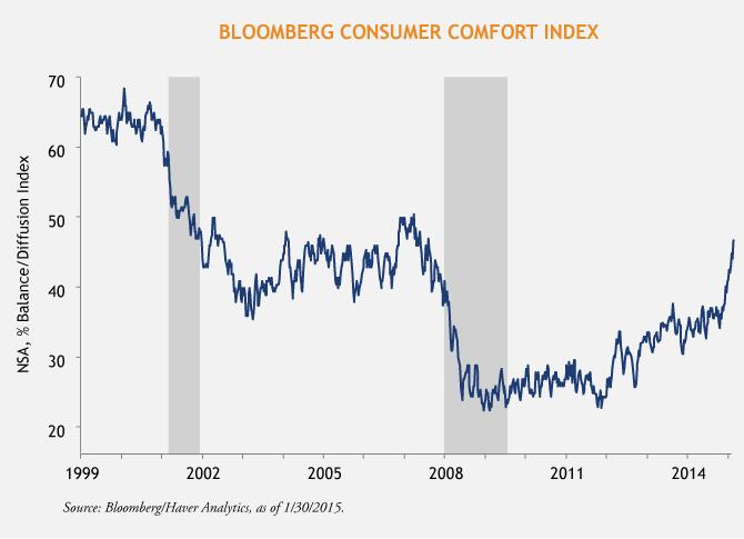 Horrigan-Bloomberg-Consumer-Confidence-2-5-15