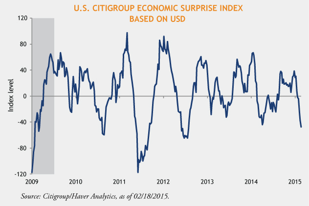 Citigroup-Surprise-Index-Chart-02-26-15-1