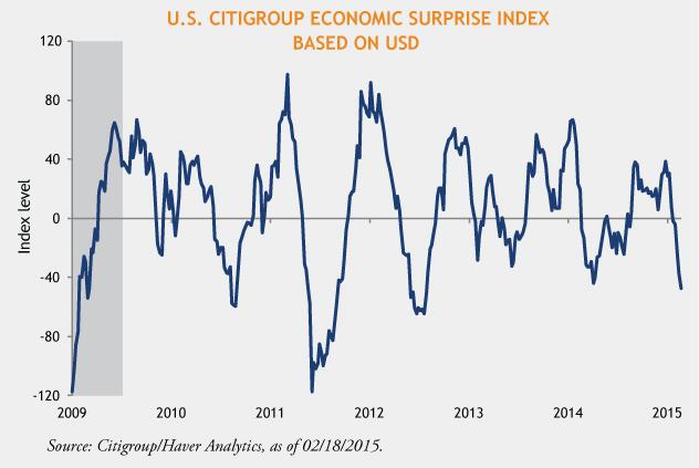 Citigroup-Surprise-Index-Chart-02-26-15-1