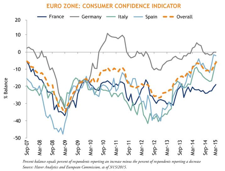 Sarlo-EU-Consumers-3-17-15