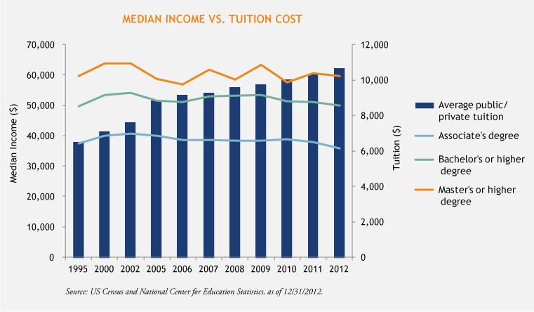 Income-vs-Tuition-Chart-3-24-15