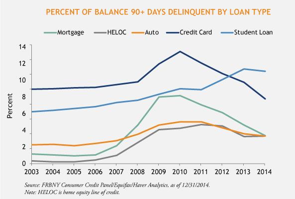 Percent-of-Balance-Delinquent-3-23-15