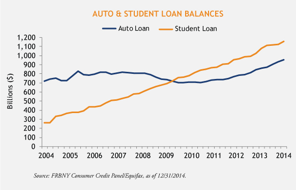 Auto--Student-Loan-Chart-3-23-15