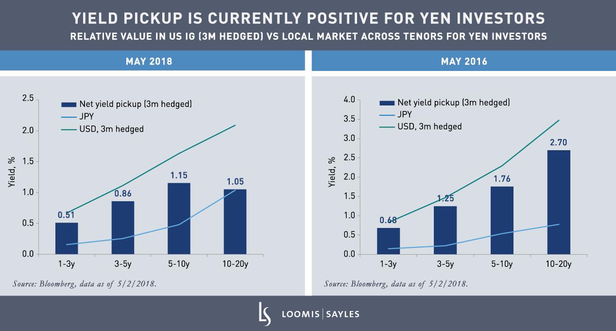 Relative-Value-in-US-IG-vs-Local-Market_YENv5