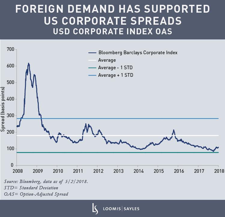 USD-Corp-Index-OAS