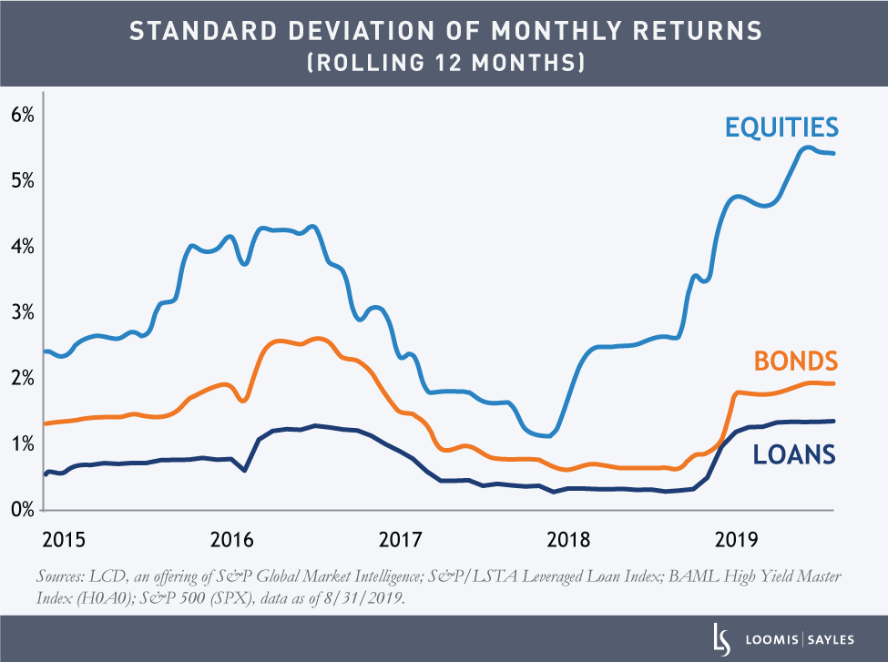 Standard-deviation-of-monthly-returnsv2