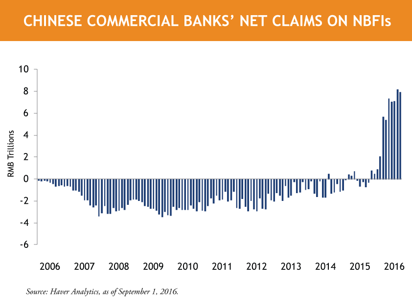 Bank-Claims-on-NBFIs.png