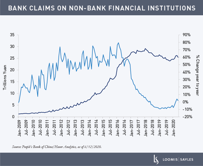 Bank-Claims-on-Non-Bank-Financial-Institutions