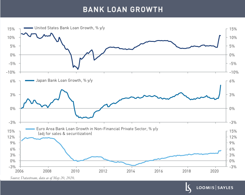 Bank-Loan-Growth