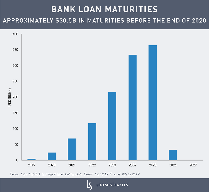 Bank-Loan-Maturities