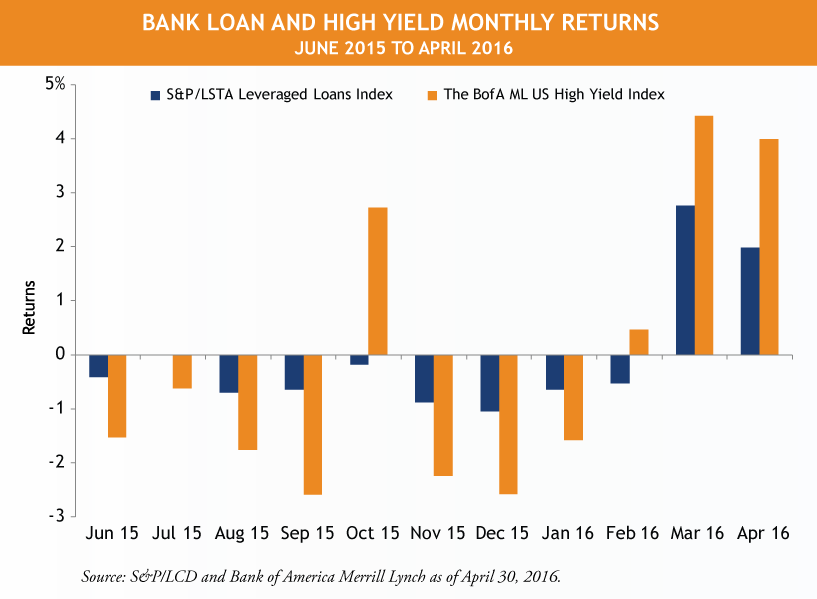 Bank-Loans-vs-High-Yield-1.png