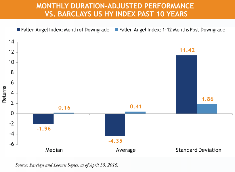Bar-chart_Monthly-Duration-Adjusted-Performance-vs.-Barclays-US-HY-Index.png