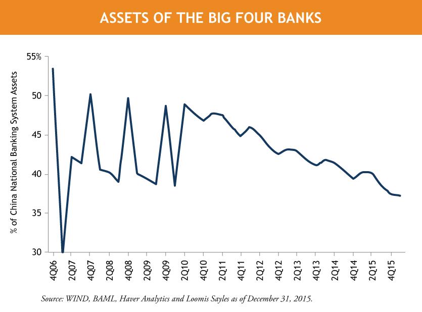 Big-Banks-Assets_Revised-1.png