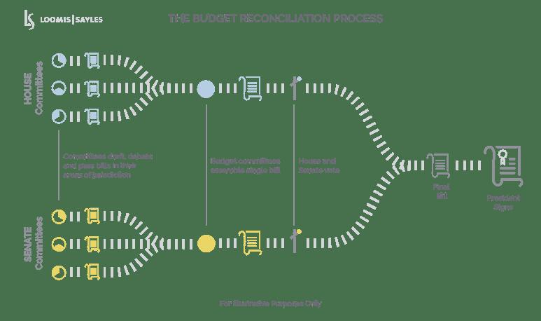 Budget Reconciliation Process-v5_Horiz