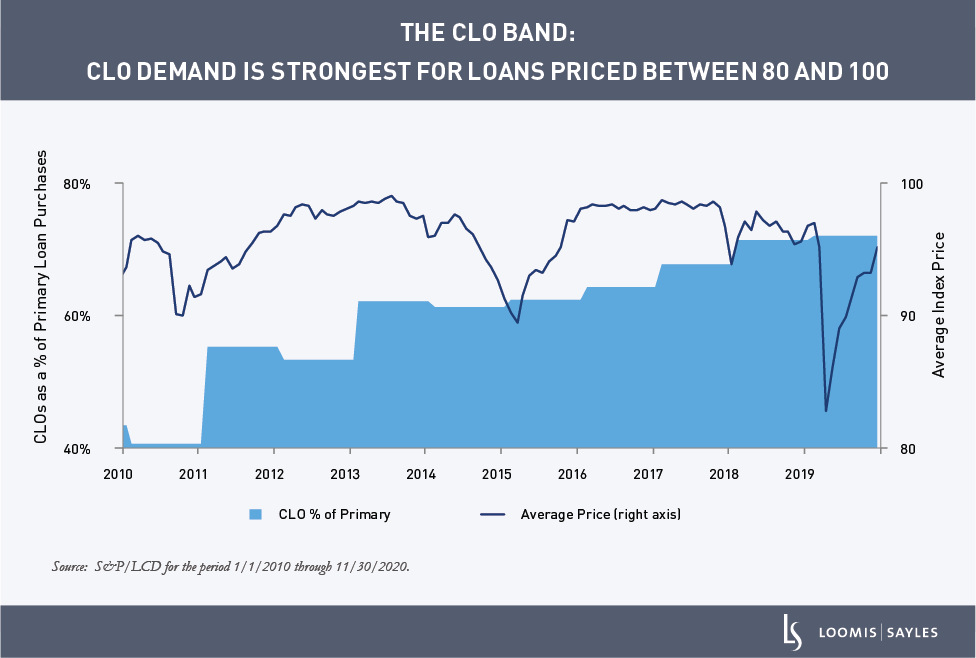 CLO-Demand_chart1
