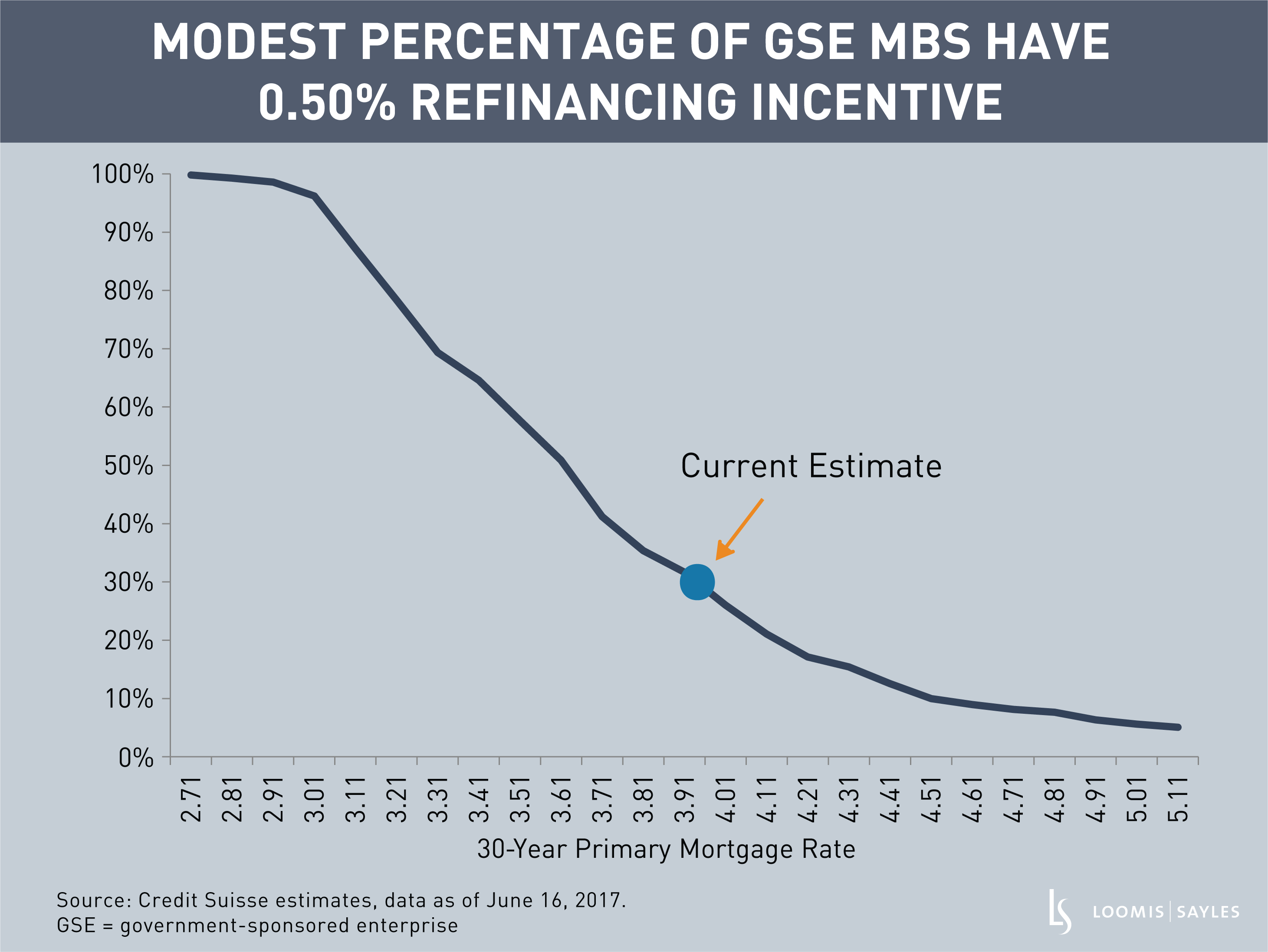 Chart 3_Percentage of GSE MBS That Have 50 bps Incentive.png