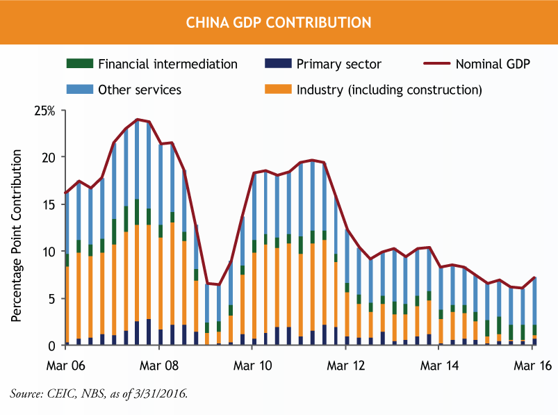 China-GDP-Contribution.png