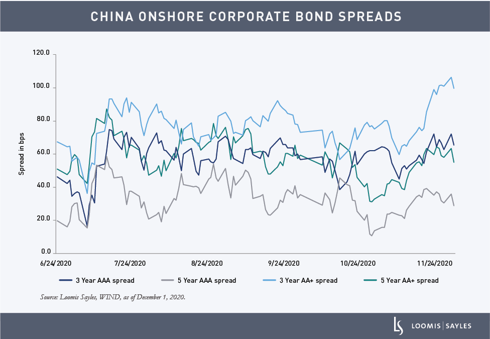 Colleran-China-Defaults-CHARTS_China Onshore Corporate Bond Spreads