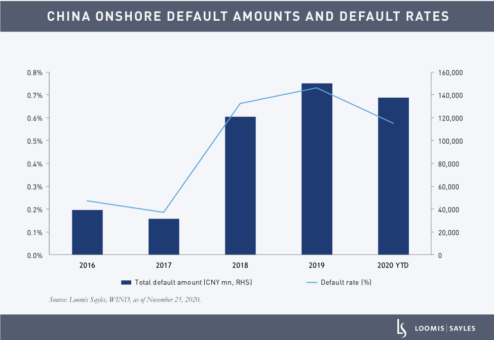 Colleran-China-Defaults-CHARTS_China-Onshore-Default-Amounts-and-Default-Rates