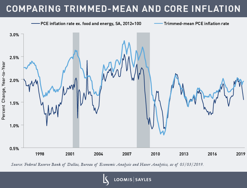 Comparing-Trimmed-Mean-and-Core-Inflation