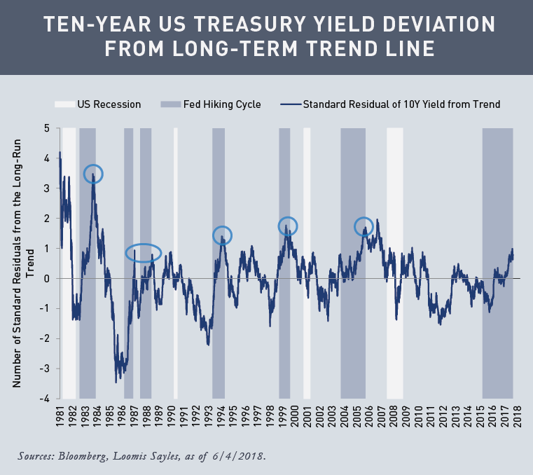 10-Year-Treasury-Yield-Deviation-from-Long-Term-Trendv2