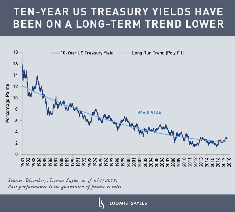 10-Year-Treasury-Yield3