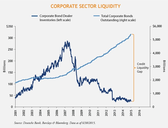 Corporate-Sector-Liquidity-Chart-1