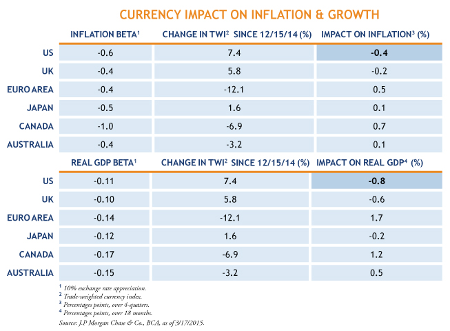 Currency-Impact-Table