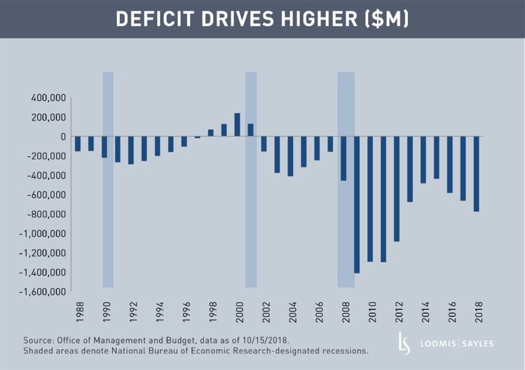 Deficit Drives Higherv2