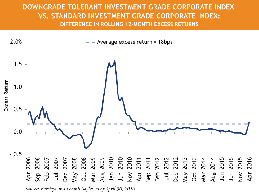 Downgrade-Tolerant-IG-Corp-Index-VS.-Standard-IG-Corp-Index__Revised-1.png