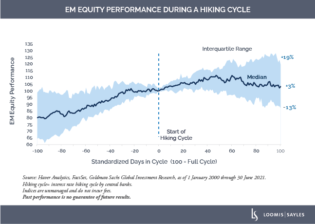EM-Equity-Perf-During-Hiking