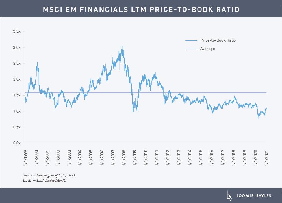 EM-Equity-chart1