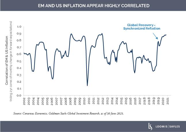 EM-and-US-Inflationv2
