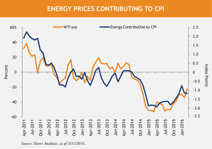 Energy-Prices-Line-Chart-4-22-16.png