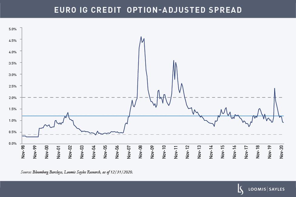 Euro-Credit_chart1