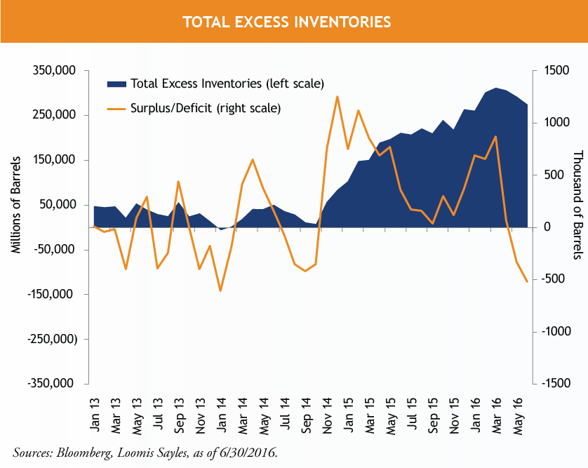 Excess-Inventories.png