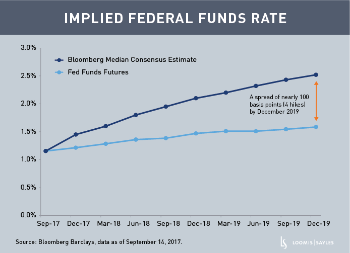 Fed Funds Ratev2.png