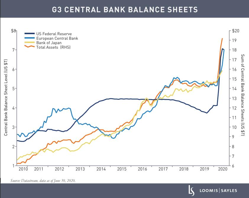 G3-Central-Bank-Balance-Sheets