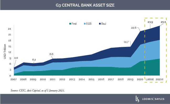 G3-Central-Bankv3